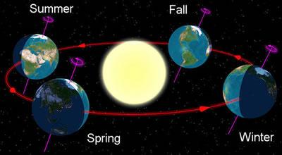 Earth Revolves! - Lessons - Tes Teach
