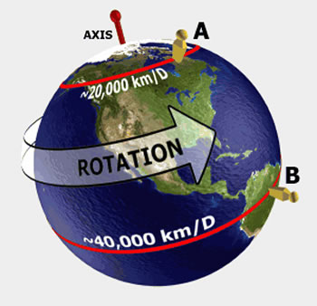 earths rotation Scientists try to figure out if wind alters the planet's rotation, or if it's the other way around.